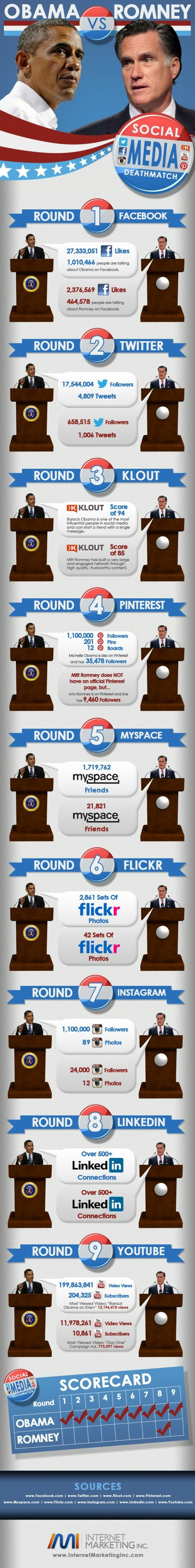 Comparativa de Obama y Romney en su estrategia electoral realizada en medios sociales.