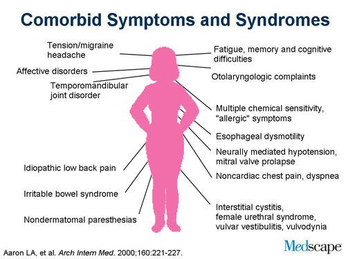fibromyalgia symptoms | Recognizing Fibromyalgia Syndrome as a True Disease Entity (Slides ...