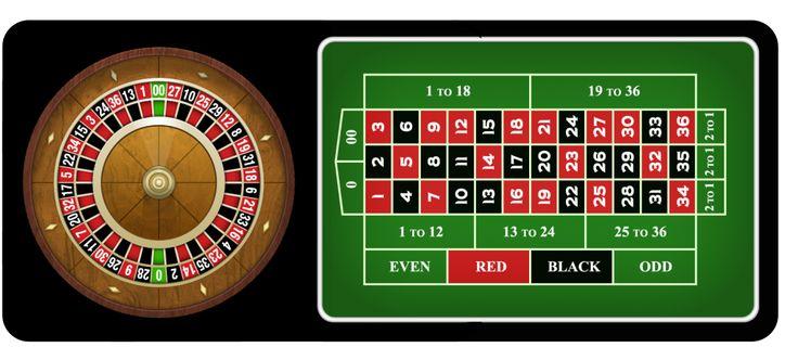 Aturan Permainan Roulette - Casino Online Indonesia http://www.rajapokergame.com/aturan-permainan-roulette/