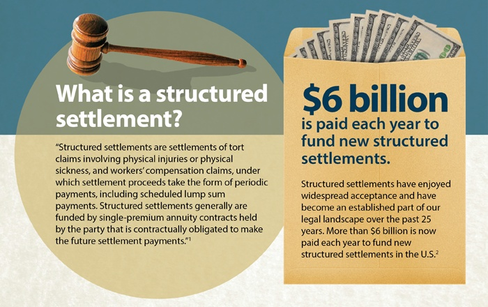 Image Result For A Structured Settlement