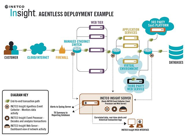Agentless deployment 640 480 p p t pinterest Architect software