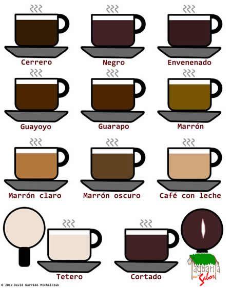 Como se prepara un Café en mi querida VENEZUELA. <3 ... How to make VENEZUELAN COFFE