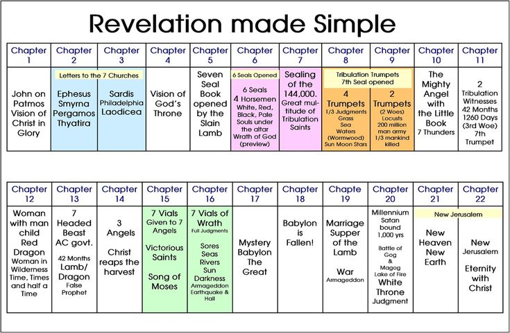 Commentary on the Bible book of Revelation
