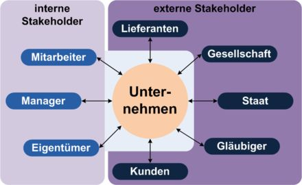 Stakeholder – Wikipedia