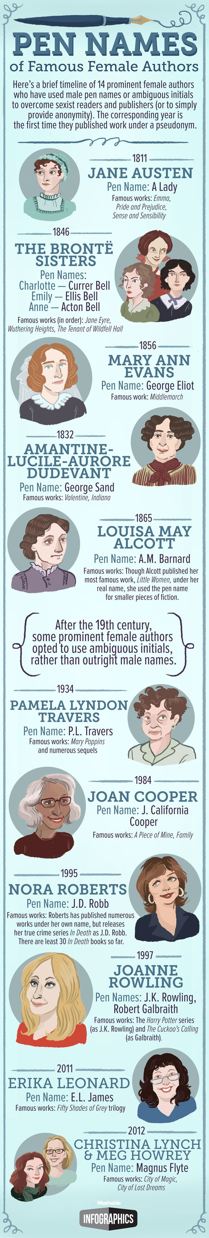 A brief history of female authors with male pen names.