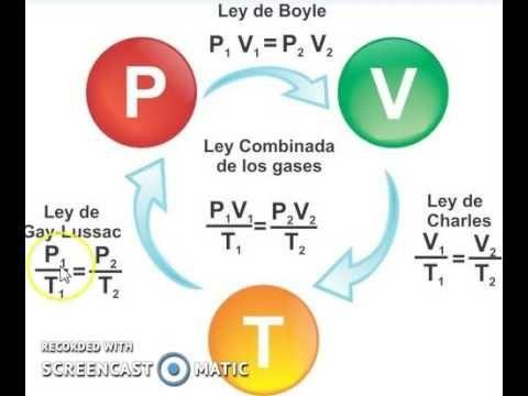 FORMULAS PARA RESOLVER - LEYES DE LOS GASES IDEALES