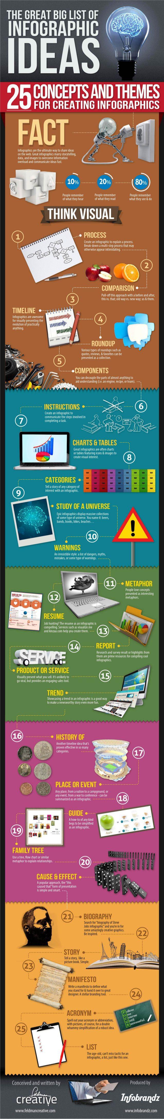 25 ideas para crear infografías