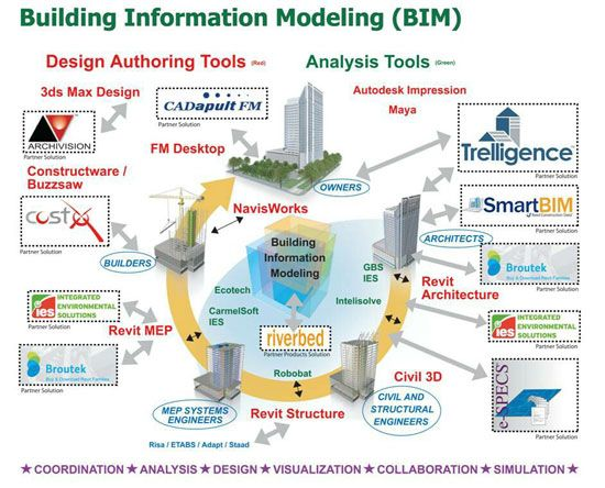 Building information modeling - The actual definition: http://www.bimoutsourcing.com/building-information-modeling-the-actual-definition.html