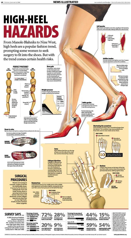 high-heel-hazards...scary...