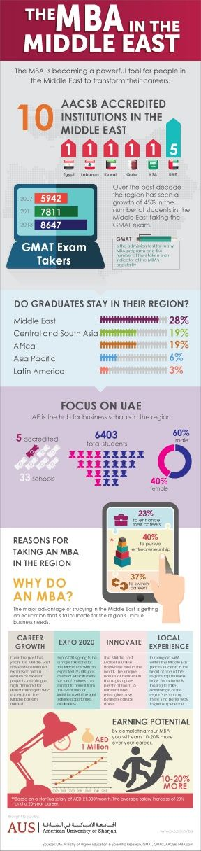 Here's an infographic about education in the MIddle East and how an MBA can get help your career progress. It also has details on how students are taking the GMAT Exam.