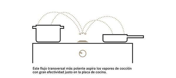 Campana extractora integrada en la placa de cocina. Bora Classic, Willi Bruckbauer, 2012-2014.