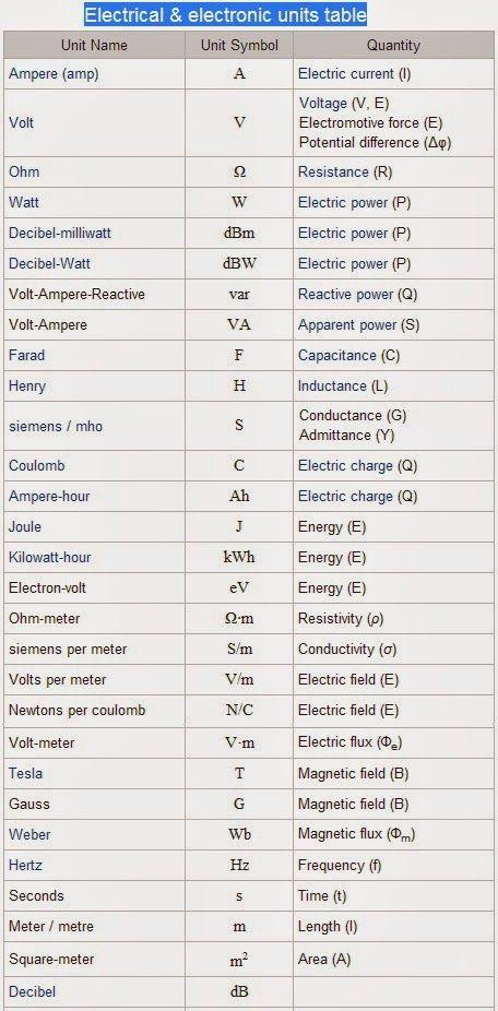 Electronic Symbols List Electronic Component Schematic Symbols