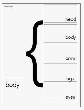 19 best thinking maps images on pinterest thinking maps joyful learning in kc thinking map lesson in the fall for making a person sciox Image collections