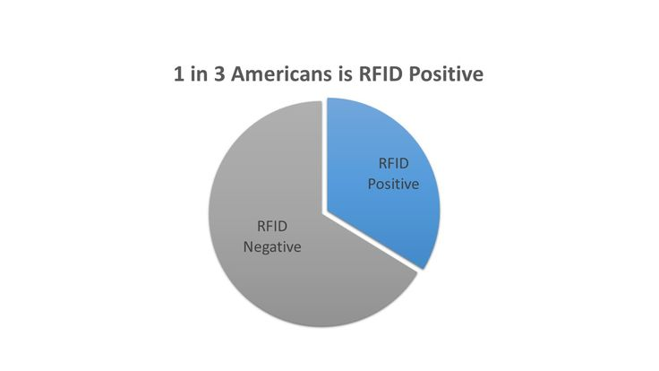 Abstract Radio Frequency Identification (RFID) Chips have been used extensively in wildlife ecology and conservation to identify and track individual specimens in a population. It has been unknown, however, how often RFID chips have been implanted in human populations for the tracking and identification of individuals. This study analyzed the prevalence of RFID Chips in 3 geographically discrete populations and found that, on average, 1 in 3 individuals carried an RFID Chip. Interestingly…