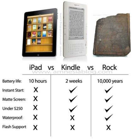 IPaf vs Kindle vs Rock :D