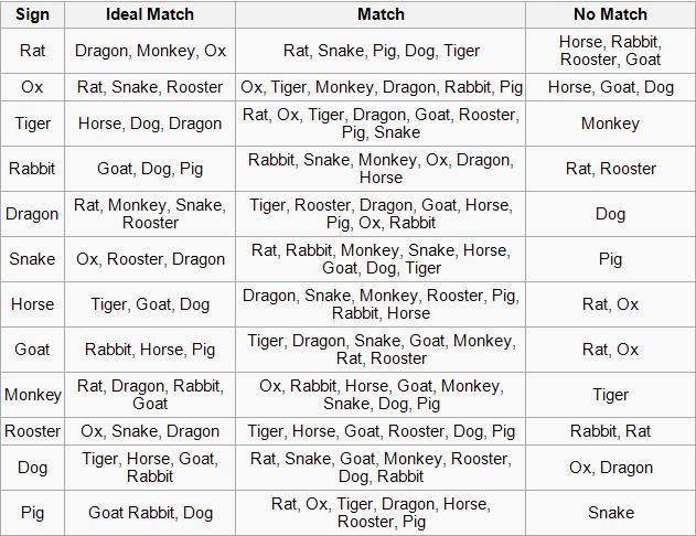 Chinese Zodiac Animal Signs Compatibility Chart