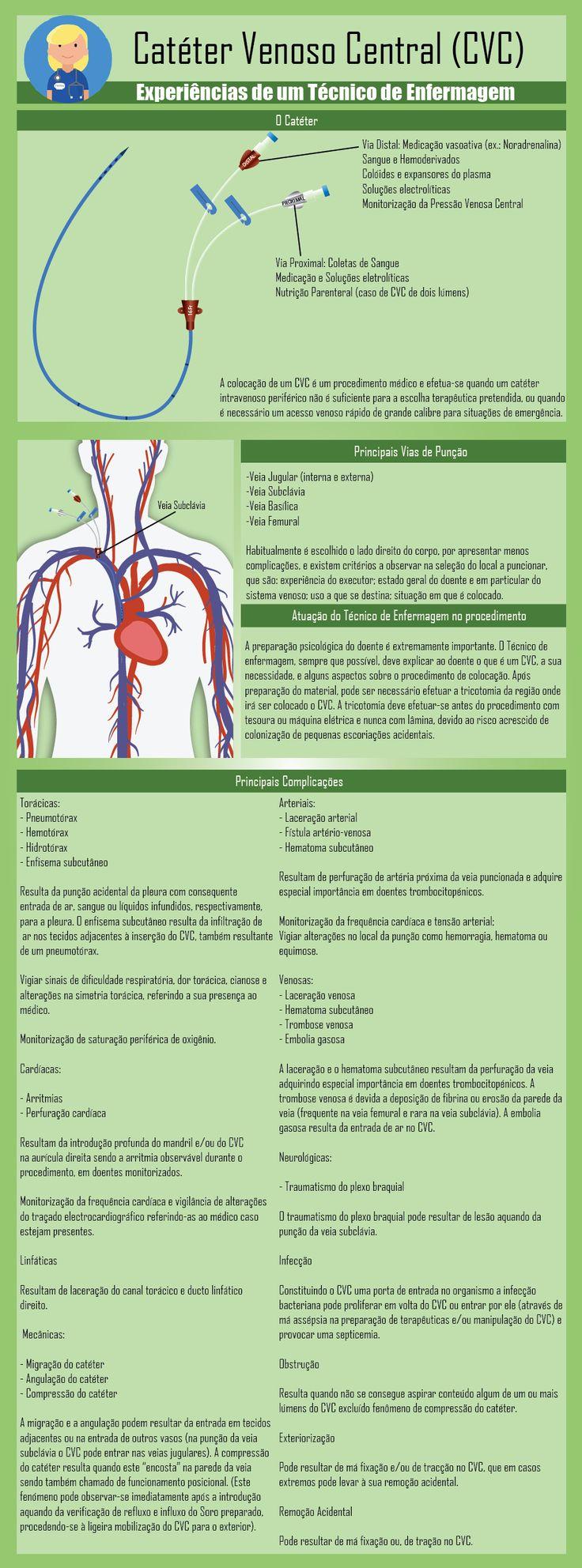 Os Cateteres Venosos Centrais (CVC) são cateteres cuja ponta se localiza numa veia de grosso calibre. A inserção do cateter pode ser por punção de veia jugular, subclávia, axilar ou femural. Tem po…