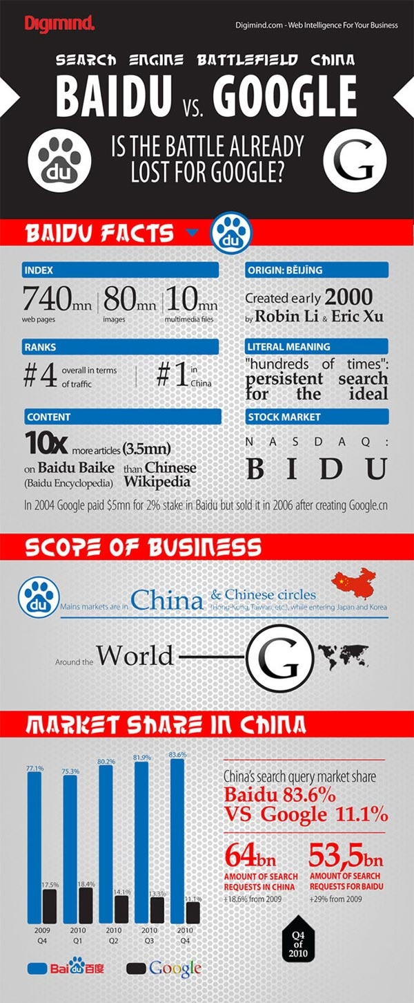 Baidu (China's largest search engine) vs Google. Si, Google pierde en China.