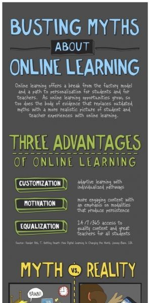 Myths about Online Learning.