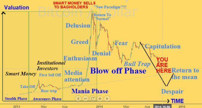 btcusd chart bitcoin/dollar btc-e exchange price and psycological trading notes