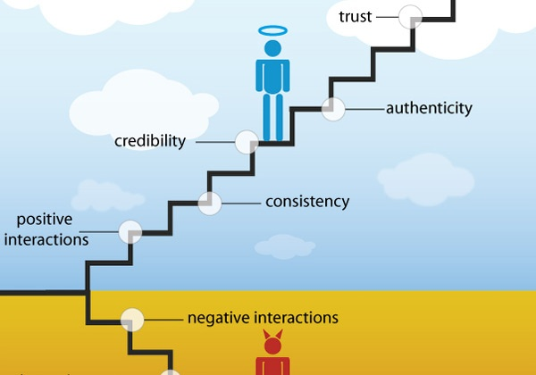 Stairway to Brand Heaven and Hell Infographic