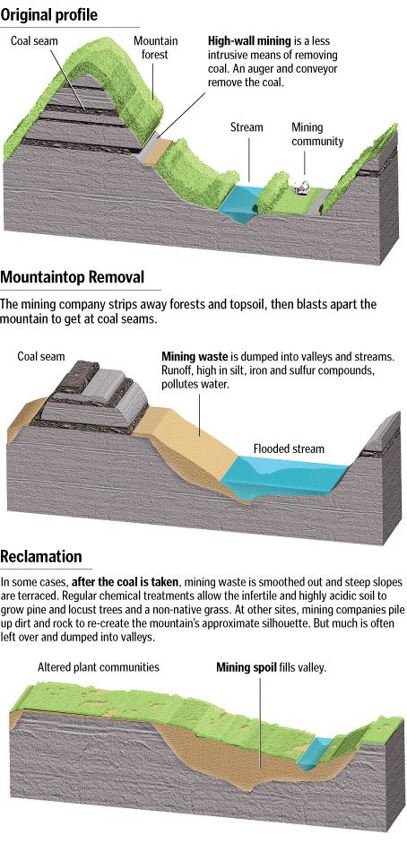 Mountaintop Removal Diagram That Just Tries To Explain The