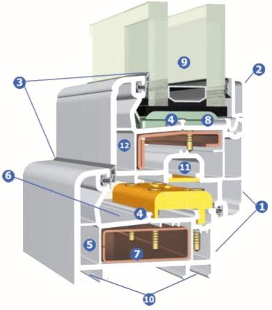 estructura ventana PVC blindadas