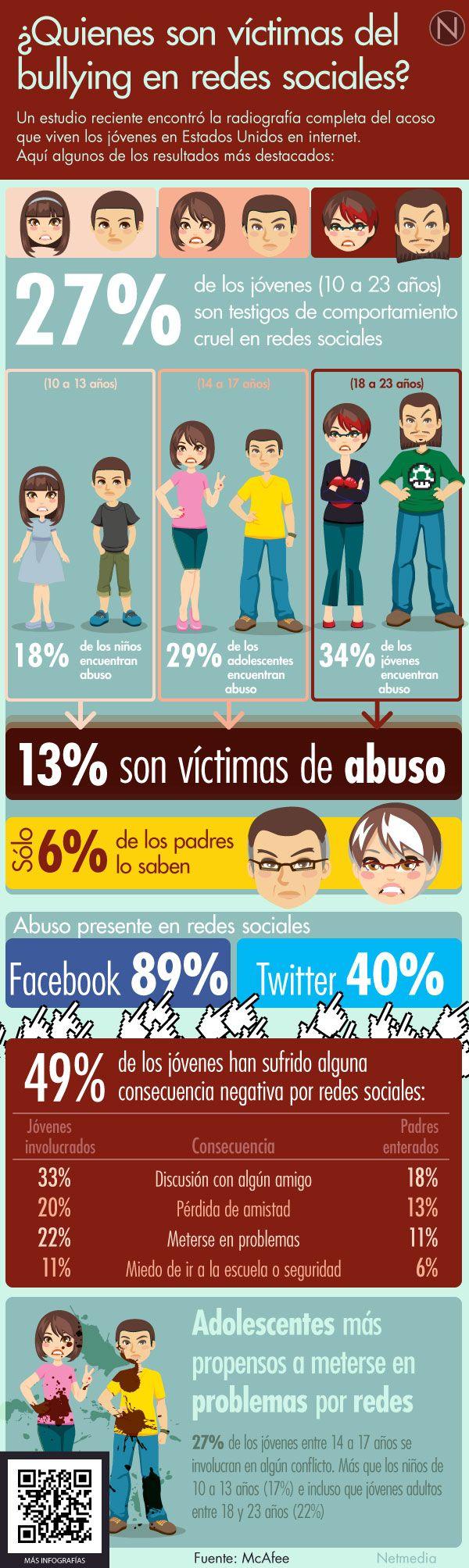 Hola: Una infografía sobre quiénes son las víctimas de bullying en Redes Sociales. Vía Un saludo