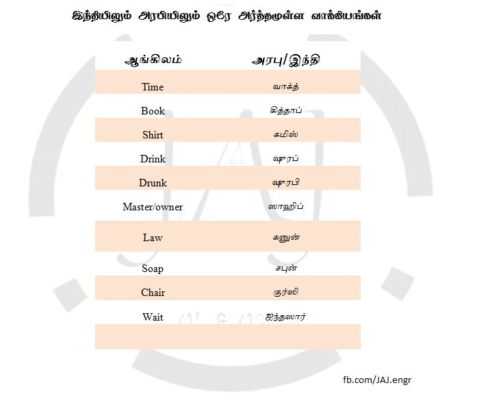 learning hindi for 30 days through tamil meaning in pdf.zip