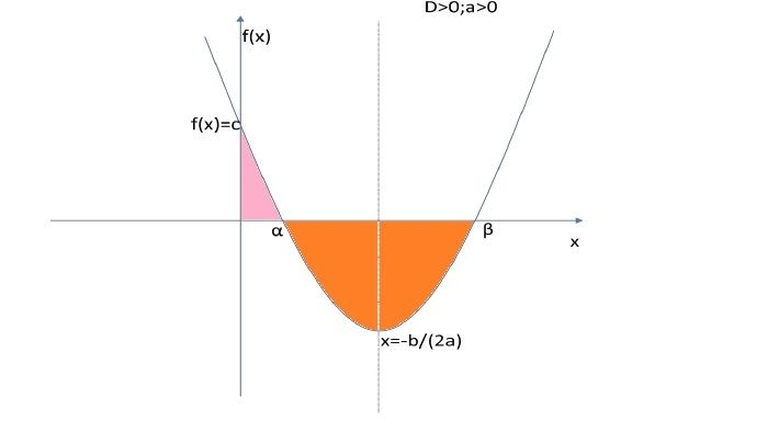 one root of a quadratic equation, where beta is other quadratic_equations.jpg 710×404 pixels