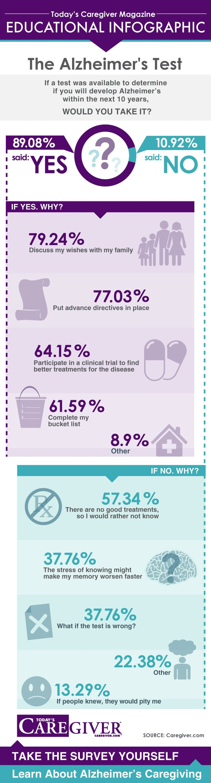 The Alzheimer's Test Survey RESULTS! @eppharmacy
