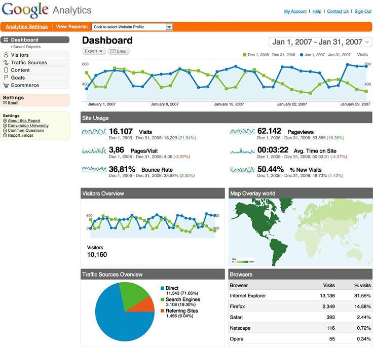 GOOGLE ANALYTICS: Comment  analyser le traffic vers votre site web #webdesign #seo #siteweb