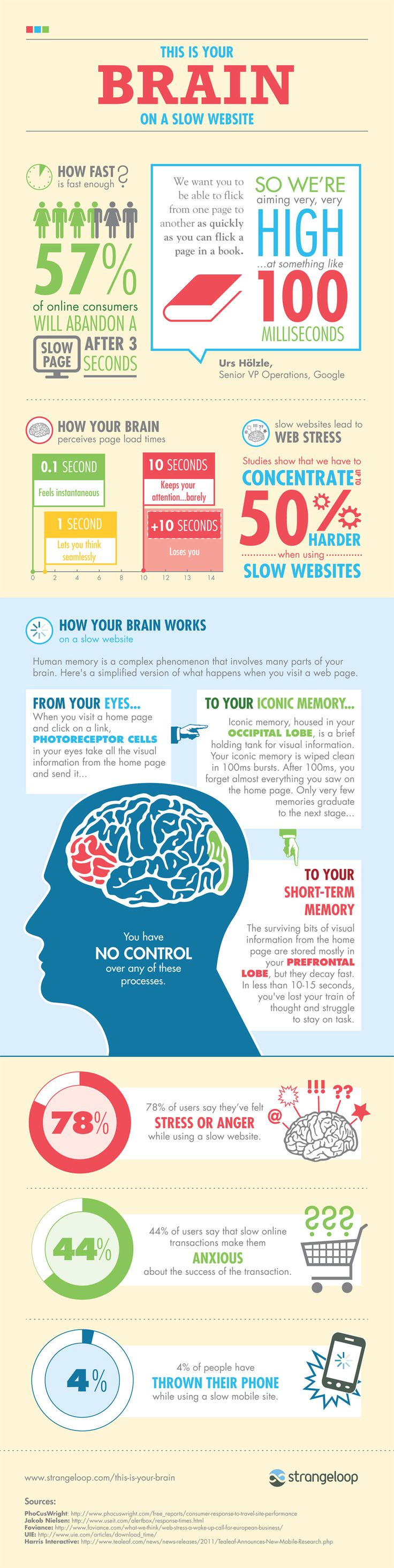 Although this infographic relates to websites it should be also considered  during designing e-learning courses. Check how fast your e-learning course should present the next page of information to be considered as an effective one by the user (or - to be more accurate - by his/her brain). #infographic #inspiration #2012