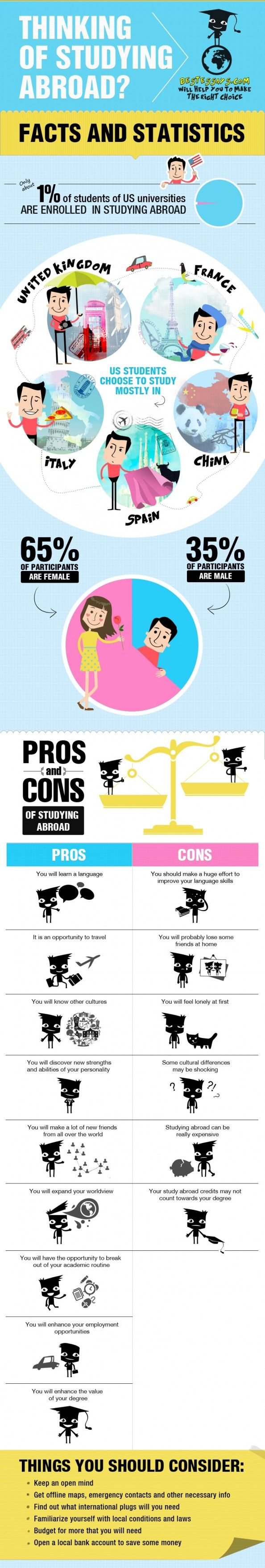 pros cons studying abroad essay A lot of people have been anxiously, intensely, and excitedly working on their study abroad application as the deadline to apply just pas.