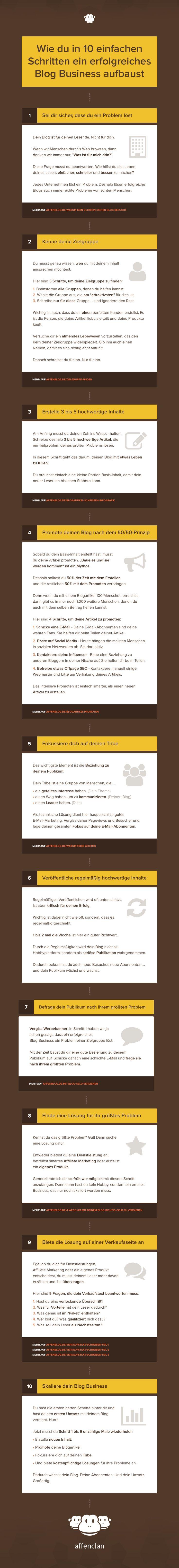 Wie du in 10 einfachen Schritten ein erfolgreiches Blog Business aufbaust [Infografik]