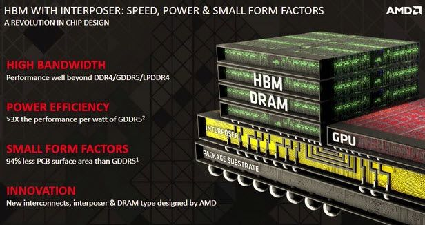 This High Bandwidth Memory will be faster, smaller, and more power efficient.