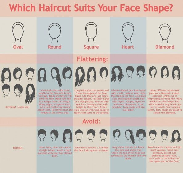 The Best Haircuts for Your Face Shape {Infographic} Helpful, I never want a bob or pixie and now I know why.