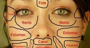 Avez-vous entendu parler de la carte chinoise du visage ? Alors, elle vous révélera vos problèmes de santé et comment vous pouvez les résoudre !!!!