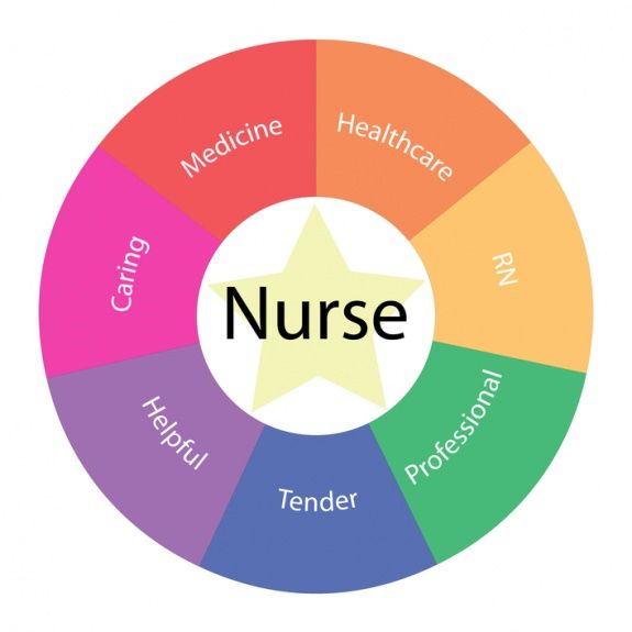 Best  Registered Nurse Job Description Ideas On