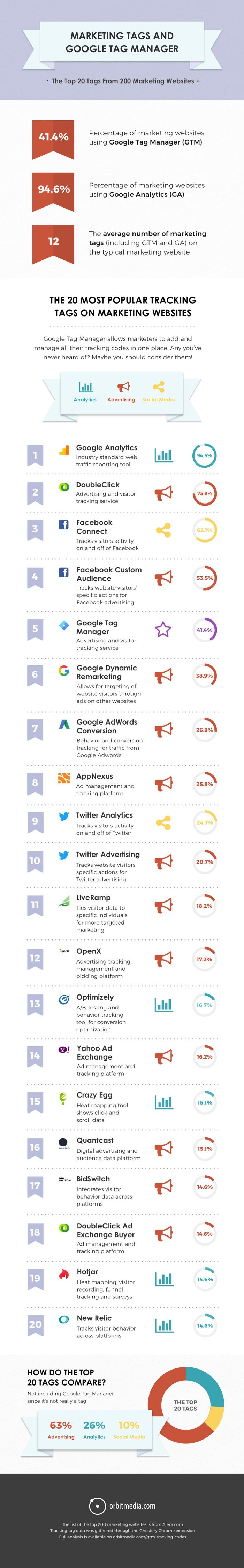 Who uses Google Tag Manager? What Are They Tracking? [INFOGRAPHIC]