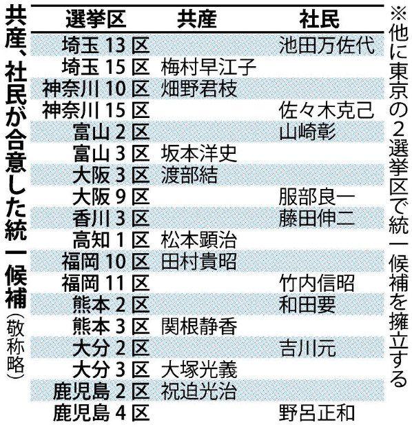 衆院選:共産と社民が候補者一本化 20選挙区で - 毎日新聞