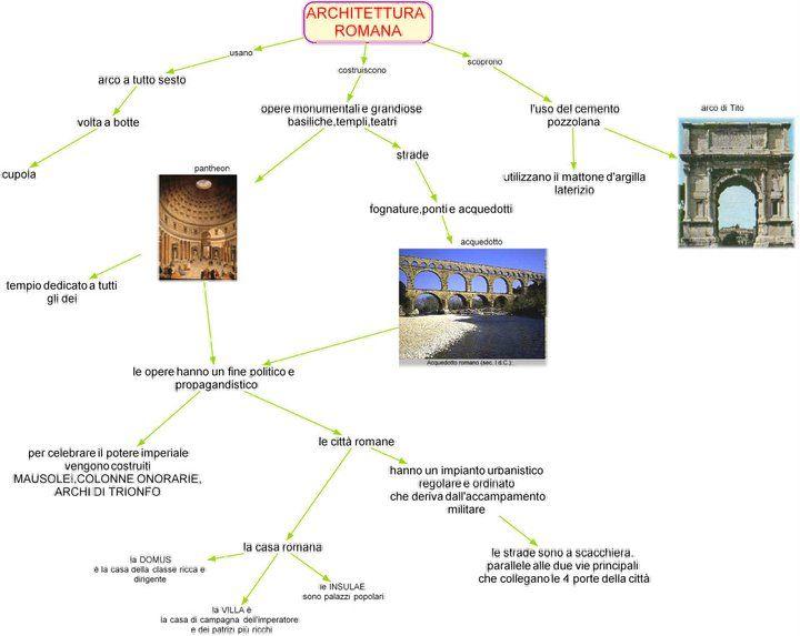 mappa mentale sull'arte romana - Cerca con Google