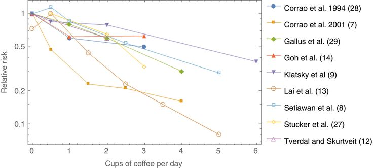 Systematic review with meta-analysis: coffee consumption and the risk of cirrhosis  Figure 3.