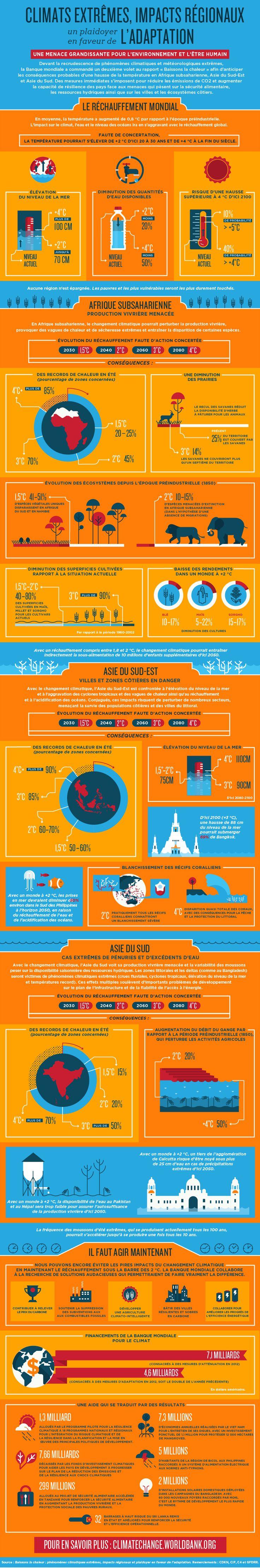 Quelles sont les conséquences des changements climatiques pour l'Afrique et l'Asie? Voir cette infographie de la Banque mondiale.