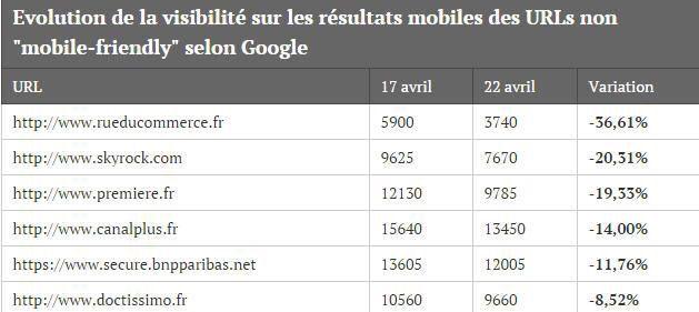 Les premiers impacts de l'arrivé du Mobile-friendly en France.
