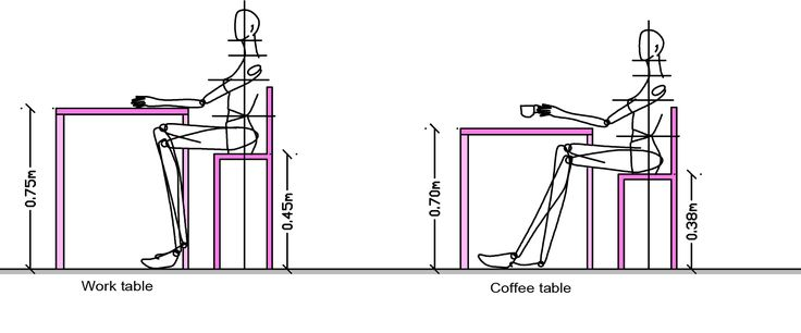 Body measurements (ergonomics) for table and chair: dining table or desk