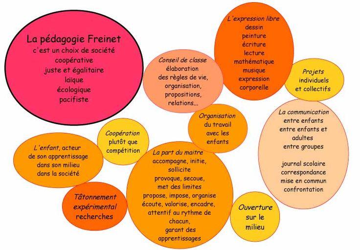 La pédagogie Freinet en images
