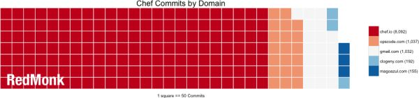 Chef Commits by Domain