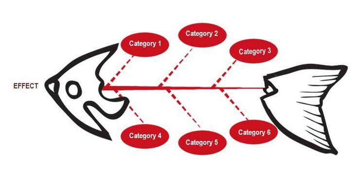 21 best Free Fishbone Diagram Templates images on Pinterest ...