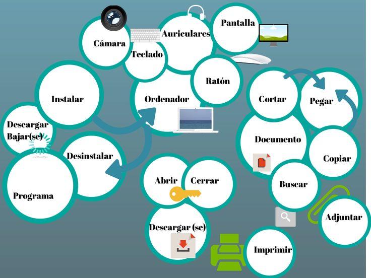 Computertechnology vocab in spanish vocabulario de